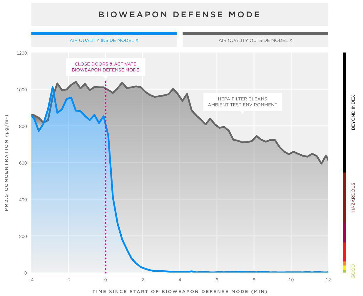 bioweapon defense mode statistiky