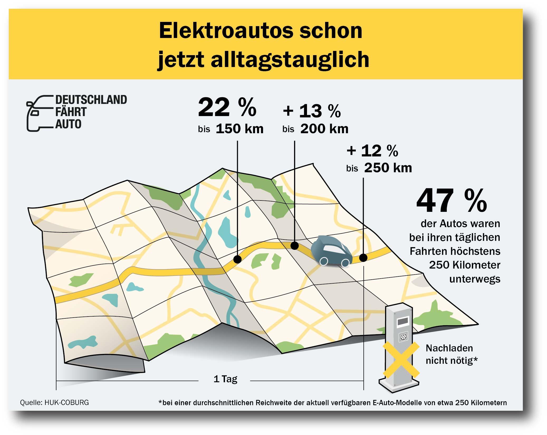 elektromobily dojazd