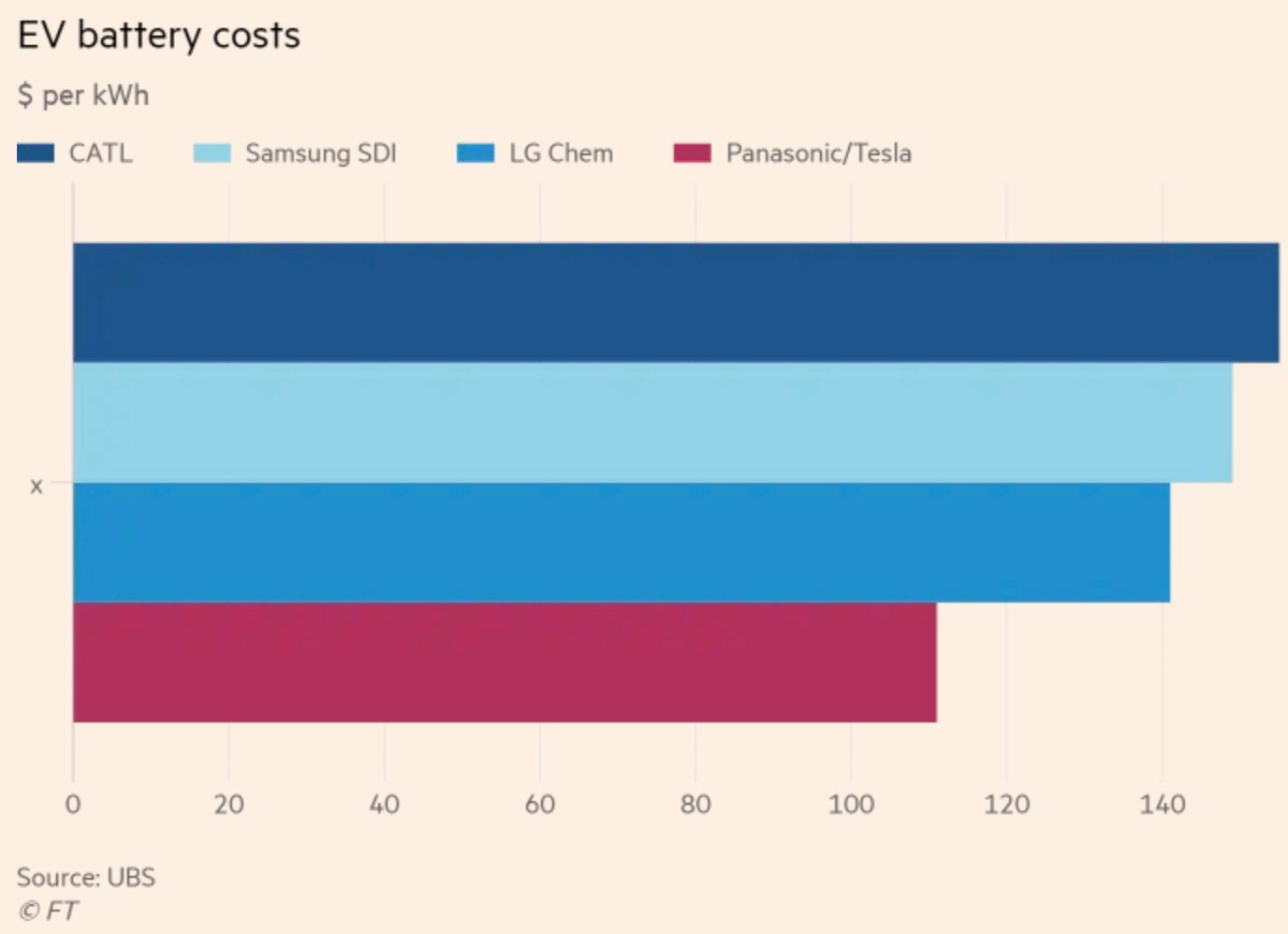 baterie elektromobily vyrobna cena porovnanie tesla
