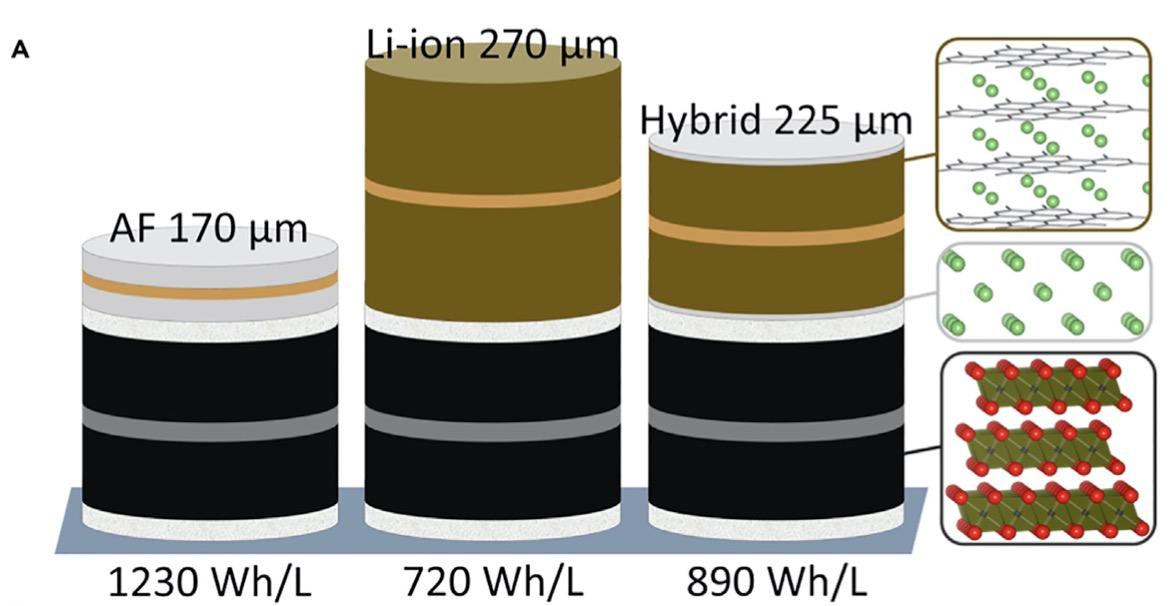 tesla bateria hybrid predlzovac dojazdu