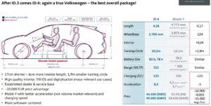 volkswagen id.4 specifikacie cena dojazd vs tesla model y