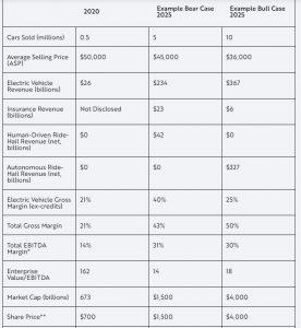 tesla akcie trhova hodnota odhad 2025 ark invest