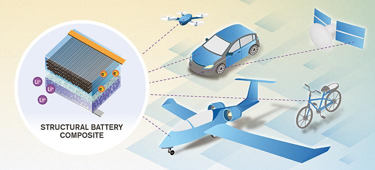 strukturalne baterie