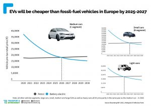 elektromobily cena vyvoj