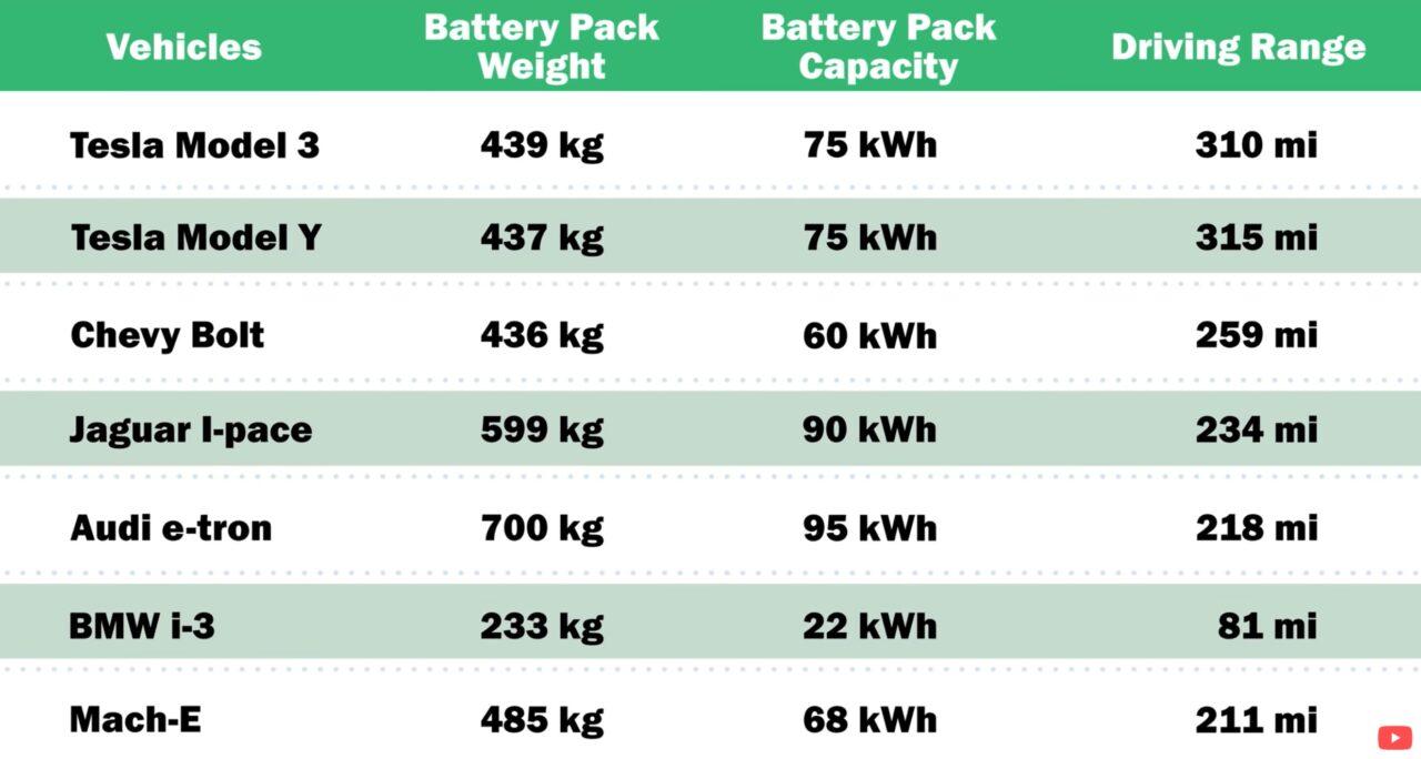 elektromobily baterie porovnanie