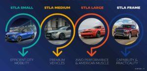 stellantis elektromobily